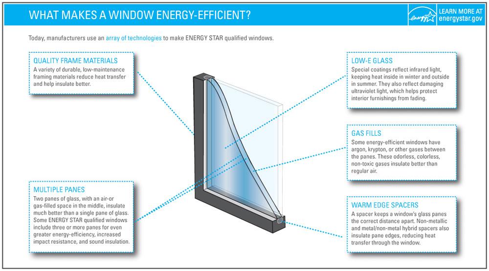 Energy-Efficient Replacement Windows